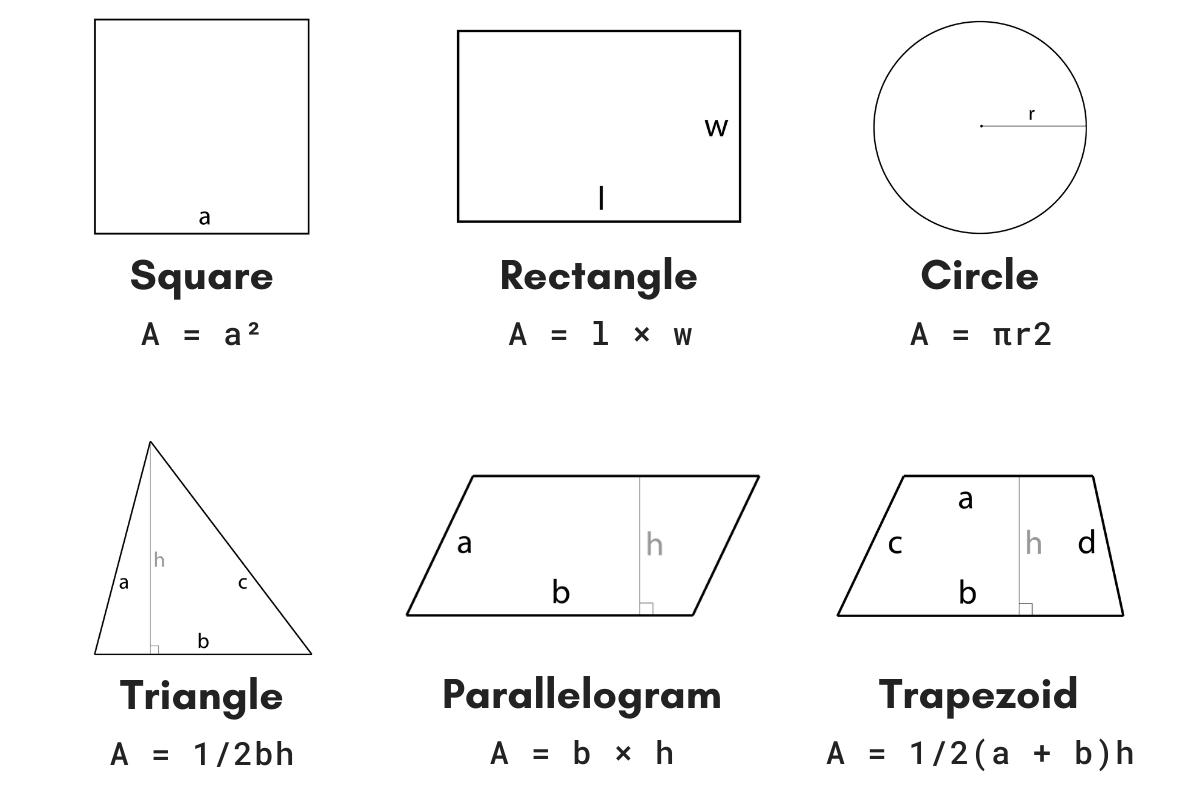 Area calculator sqft formulas